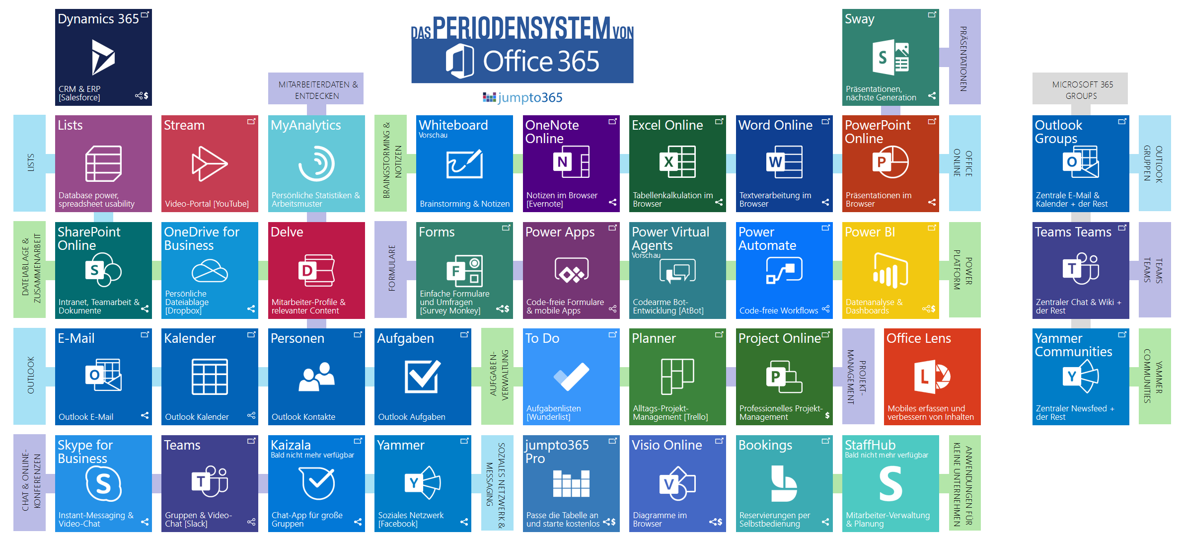 periodensystem office365